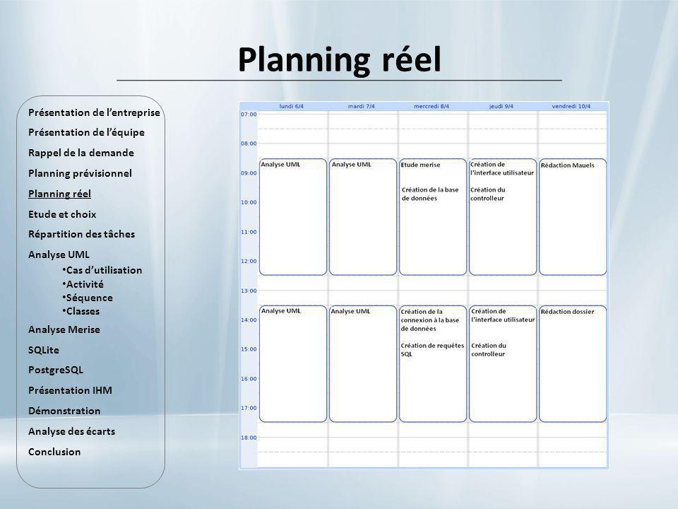 Planning réel Présentation de lentreprise Présentation de léquipe Rappel de la demande Planning prévisionnel Planning réel Etude et choix Répartition