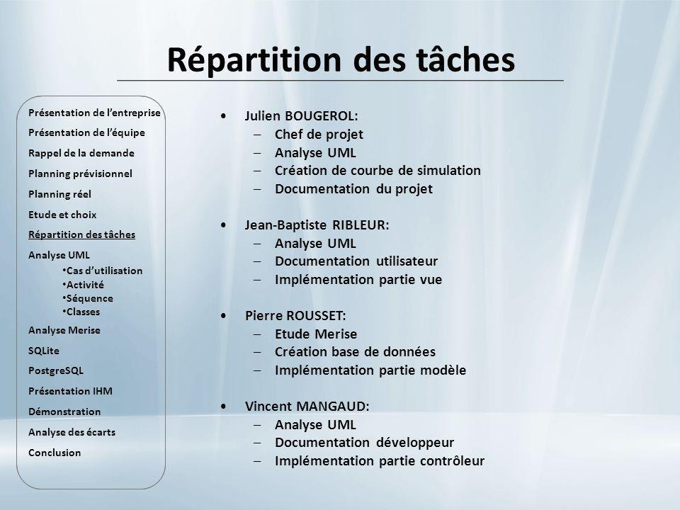 Répartition des tâches Julien BOUGEROL: –Chef de projet –Analyse UML –Création de courbe de simulation –Documentation du projet Jean-Baptiste RIBLEUR: