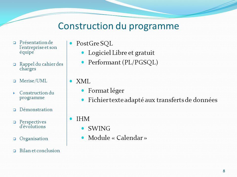 888 Construction du programme PostGre SQL Logiciel Libre et gratuit Performant (PL/PGSQL) XML Format léger Fichier texte adapté aux transferts de données IHM SWING Module « Calendar » Présentation de lentreprise et son équipe Rappel du cahier des charges Merise/UML Construction du programme Démonstration Perspectives dévolutions Organisation Bilan et conclusion