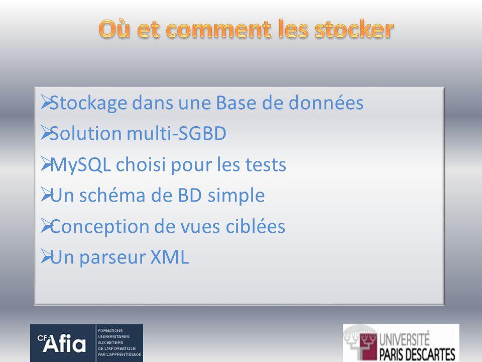 Stockage dans une Base de données Solution multi-SGBD MySQL choisi pour les tests Un schéma de BD simple Conception de vues ciblées Un parseur XML