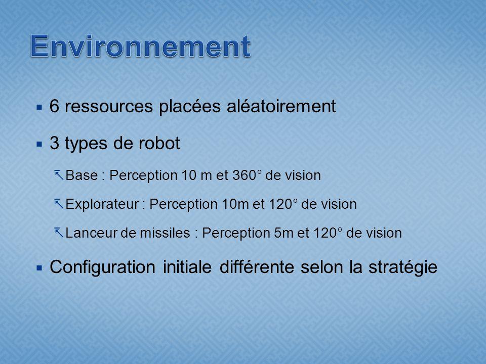 6 ressources placées aléatoirement 3 types de robot Base : Perception 10 m et 360° de vision Explorateur : Perception 10m et 120° de vision Lanceur de missiles : Perception 5m et 120° de vision Configuration initiale différente selon la stratégie