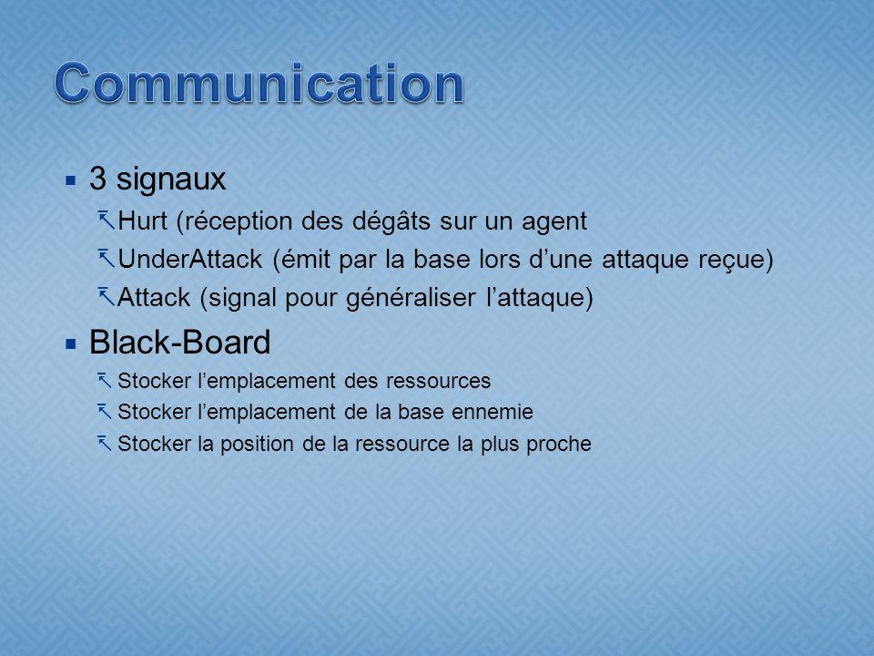 3 signaux Hurt (réception des dégâts sur un agent UnderAttack (émit par la base lors dune attaque reçue) Attack (signal pour généraliser lattaque) Black-Board Stocker lemplacement des ressources Stocker lemplacement de la base ennemie Stocker la position de la ressource la plus proche