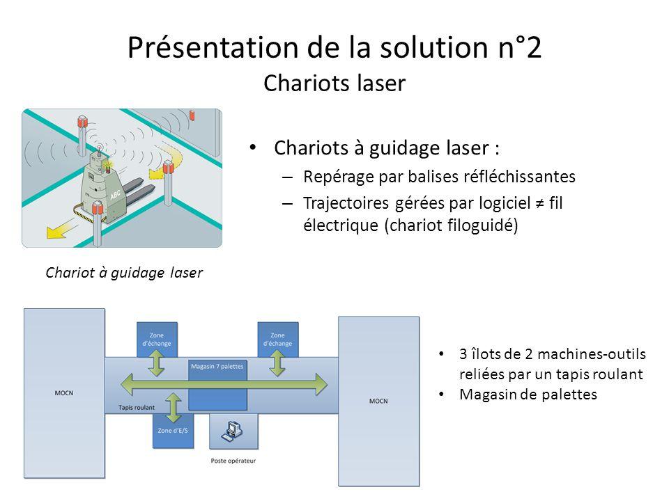 Présentation de la solution n°2 Latelier
