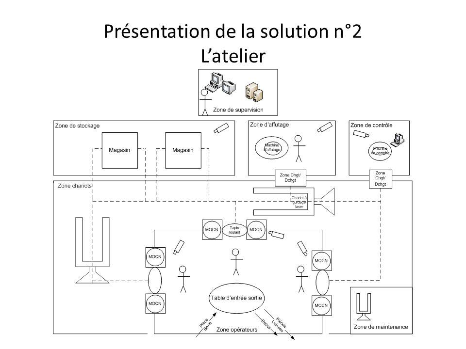 Règles de gestion modifiées 2 chariots laser + 1 en cas de besoin (panne ou forte production) 3 ilots de 2 machines-outils 120 palettes en production Poste de supervision : 1 serveur de secours en cas de panne Réseau de latelier : réseau Ethernet (connexions RJ45)
