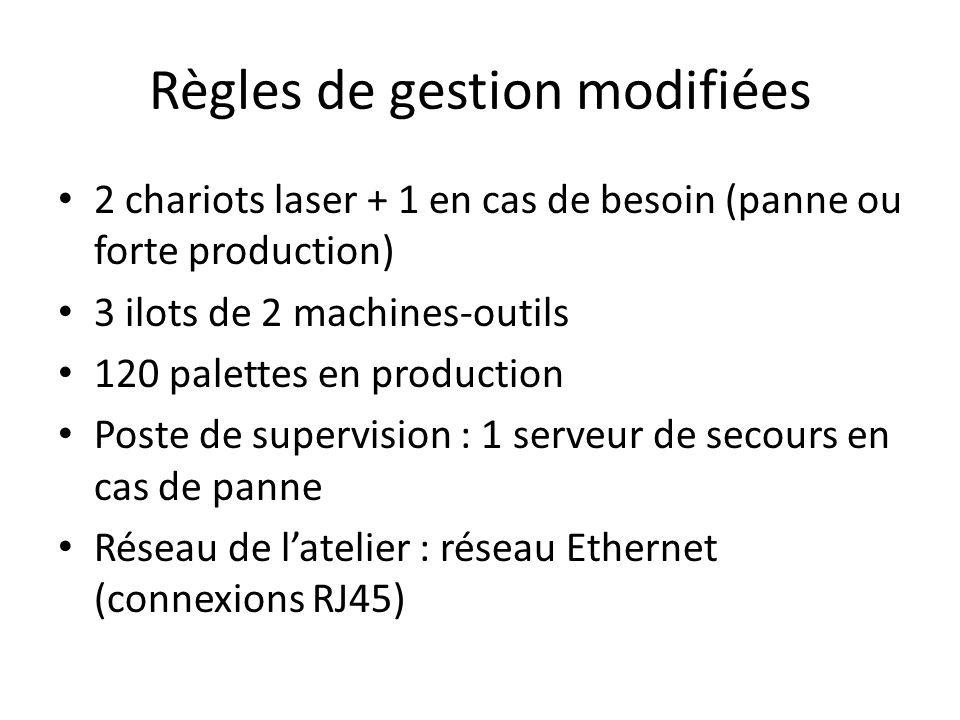 Règles de gestion modifiées 2 chariots laser + 1 en cas de besoin (panne ou forte production) 3 ilots de 2 machines-outils 120 palettes en production