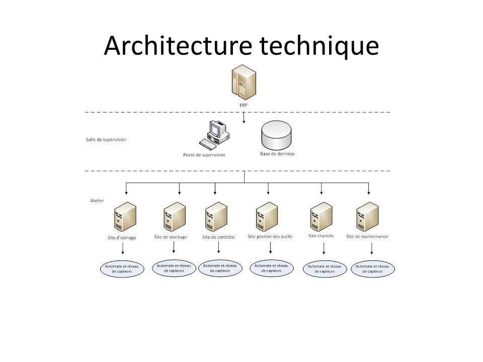 Redondance des serveurs – Relai en cas de panne MOCN avec capacités de contrôles – En cas de panne de la machine de contrôle Répartition des données – Données globales et de supervision sur BDD centrale – Données spécifiques réparties sur chaque site
