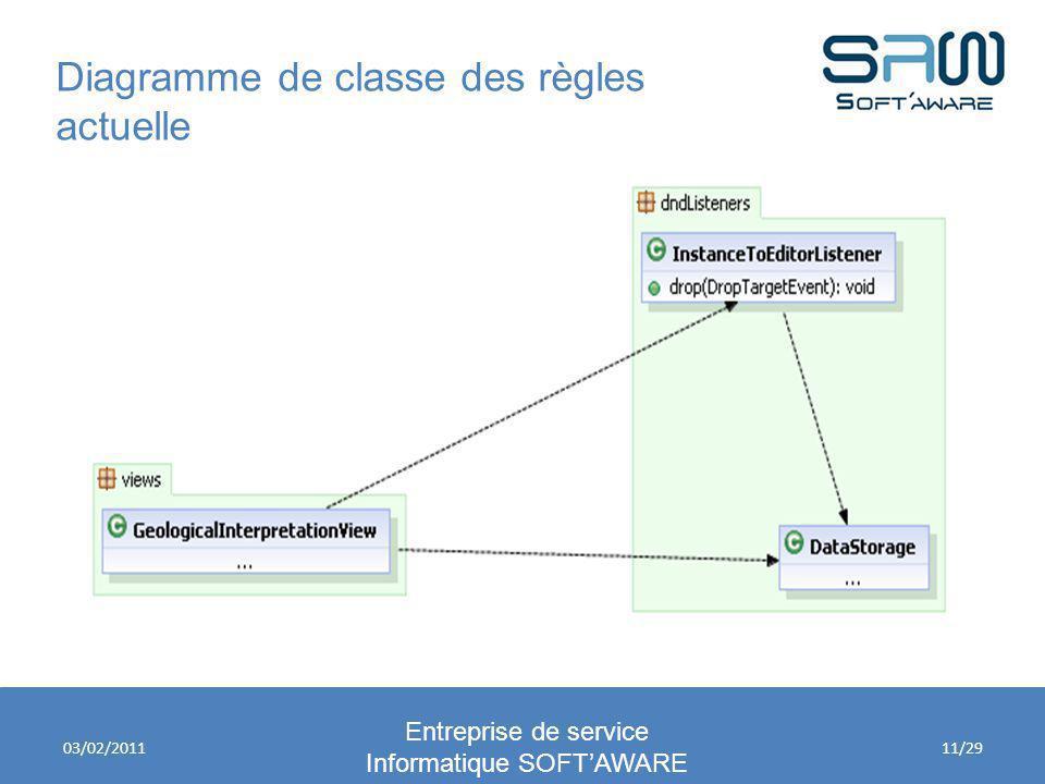 Diagramme de classe des règles actuelle Entreprise de service Informatique SOFTAWARE 03/02/201111/29