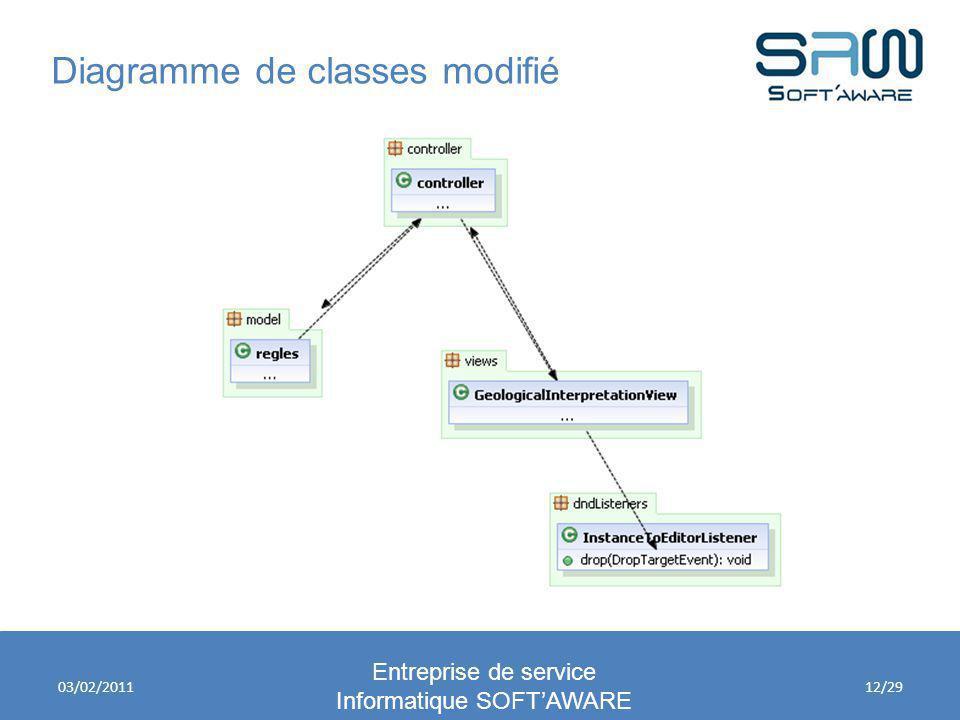 Diagramme de classes modifié Entreprise de service Informatique SOFTAWARE 03/02/201112/29