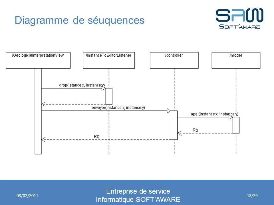 Diagramme de séuquences Entreprise de service Informatique SOFTAWARE 03/02/201113/29