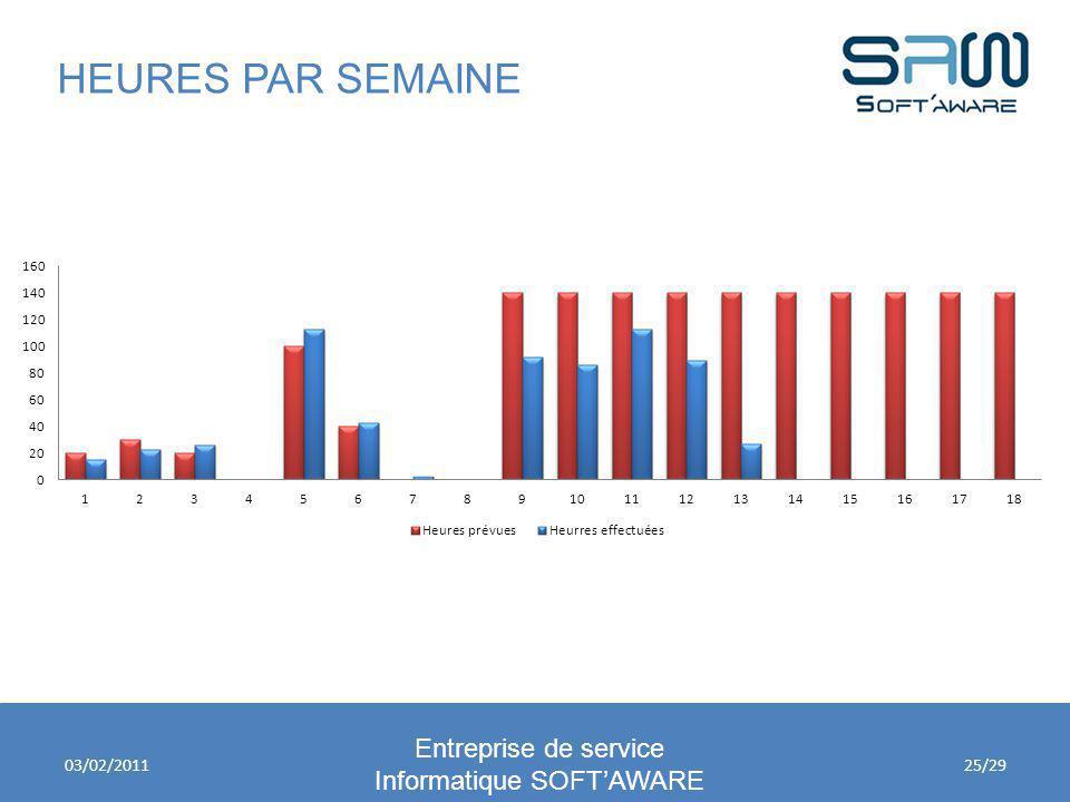 HEURES PAR SEMAINE Entreprise de service Informatique SOFTAWARE 03/02/201125/29