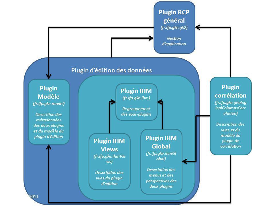 Plugin dédition des données Plugin corrélation (fr.ifp.gke.geolog icalColumnsCorr elation) Description des vues et du modèle du plugin de corrélation