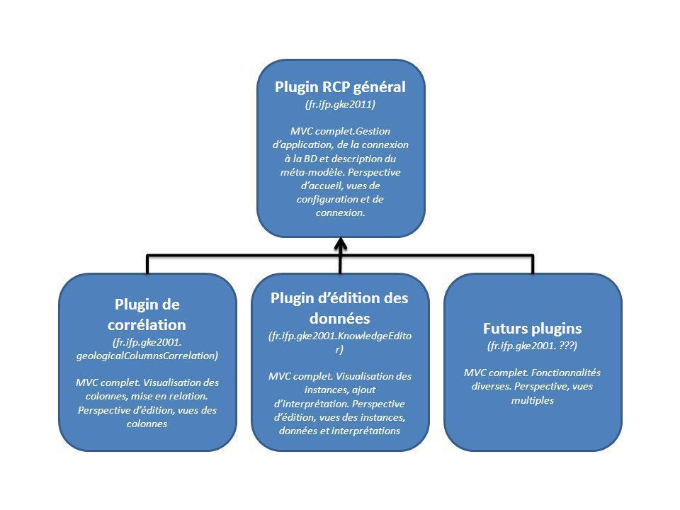 Plugin RCP général (fr.ifp.gke2011) MVC complet.Gestion dapplication, de la connexion à la BD et description du méta-modèle. Perspective daccueil, vue