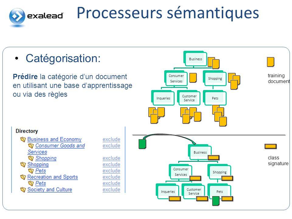 Processeurs sémantiques Catégorisation: Business Consumer Services Inqueries Customer Service ShoppingPets training document Business Consumer Service