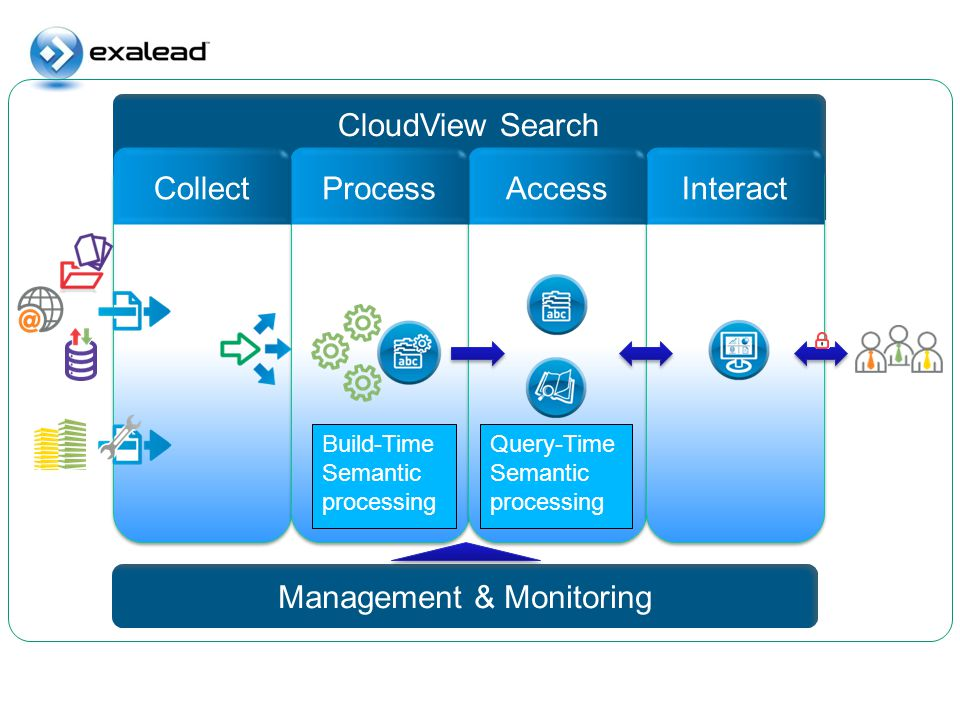Interact CloudView Search Management & Monitoring AccessProcessCollect Build-Time Semantic processing Query-Time Semantic processing