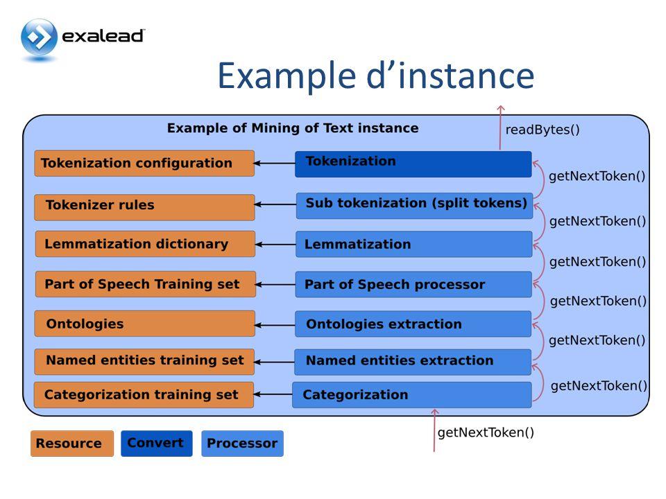 Processeurs les plus importants CloudView Search Processeurs au niveau lexical Segmentation, normalisation, détection de phrases Processeurs au niveau morphologique/syntaxique Stemming Étiquetage morphosyntaxique Lemmatisation Processeurs au niveau sémantique Extraction dentités nommées (Transducteur) Matching via une ontologie (OntologyMatcher) Reconnaissance dentitées (IdentityMatcher) Catégorisation (Classification supervisée) Clustering (Classification non supervisée)