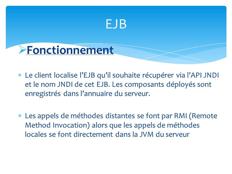Fonctionnement Le client localise lEJB quil souhaite récupérer via lAPI JNDI et le nom JNDI de cet EJB. Les composants déployés sont enregistrés dans