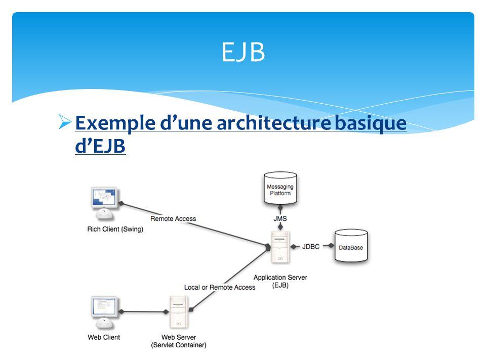Exemple dune architecture basique dEJB EJB