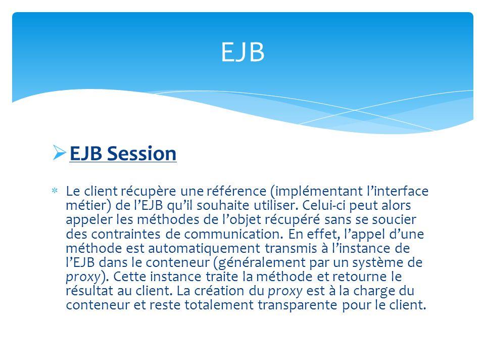 EJB Message Utilisé lorsquune information doit être échangée entre deux applications (mode Queue) plusieurs applications (mode Topic) Traitement asynchrone 3 acteurs : Client Serveur Intermédiaire stockant les messages EJB