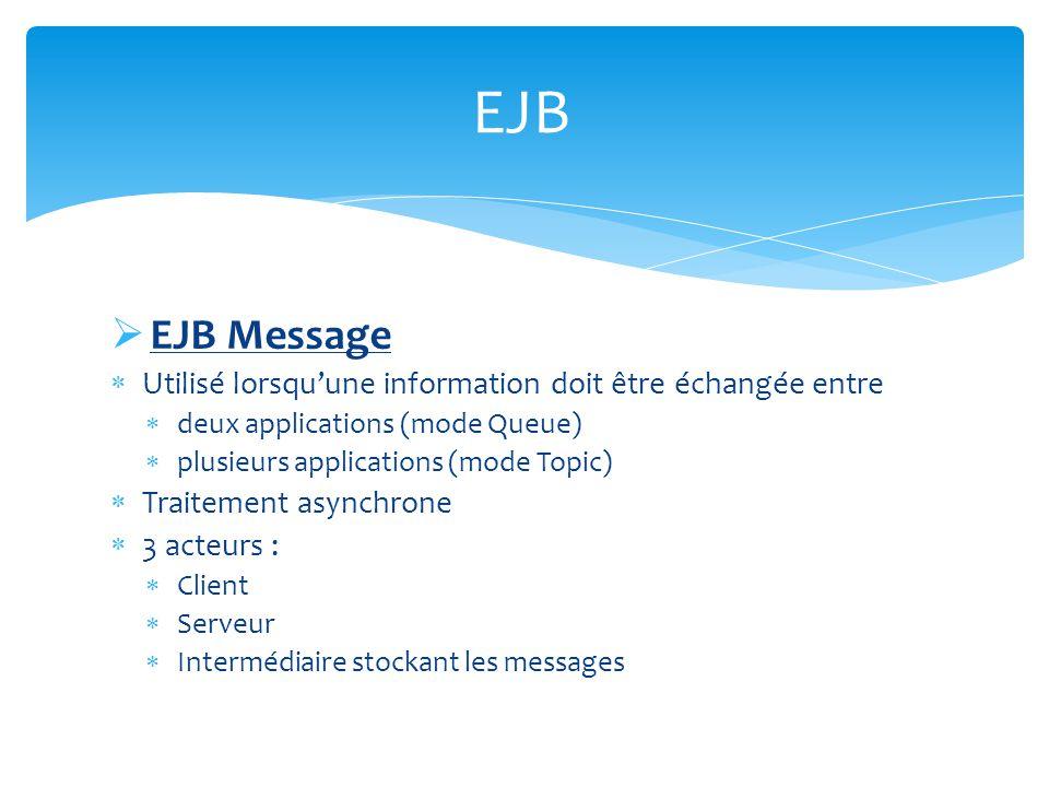 EJB Message Utilisé lorsquune information doit être échangée entre deux applications (mode Queue) plusieurs applications (mode Topic) Traitement async