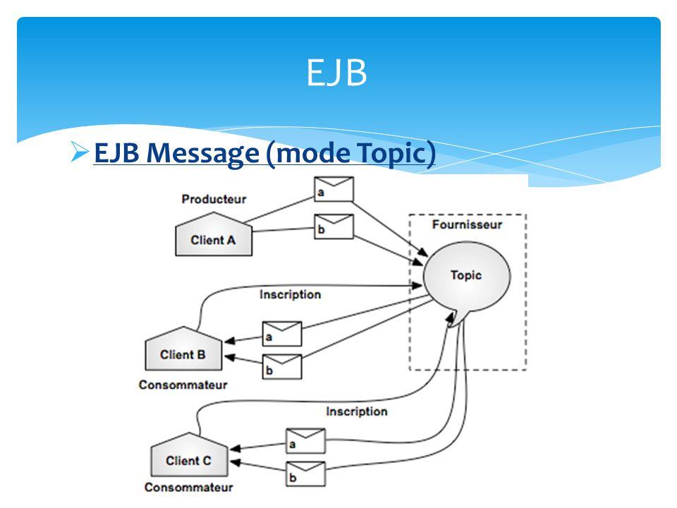 EJB Message multithreading grâce au serveur dapplication Gestion de la file JMS transparente Gestion du cycle de vie (il démarre et disparaît en même temps que le conteneur) EJB