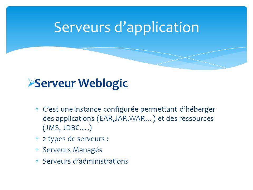 Serveur Weblogic Cest une instance configurée permettant dhéberger des applications (EAR,JAR,WAR…) et des ressources (JMS, JDBC….) 2 types de serveurs