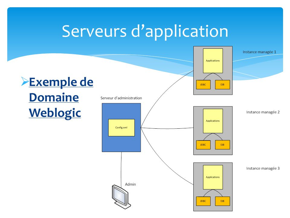 Cluster Un cluster est un groupe de serveurs managés qui sexecutent en parallèle afin dapporter performance et fiabilité Un cluster apparait comme une seule instance Tous les serveurs dun cluster doivent appartenir à un même domaine Les serveurs dun même cluster peuvent se situer sur une machine physique différente Il peut y avoir plusieurs cluster dans un même domaine Serveurs dapplication