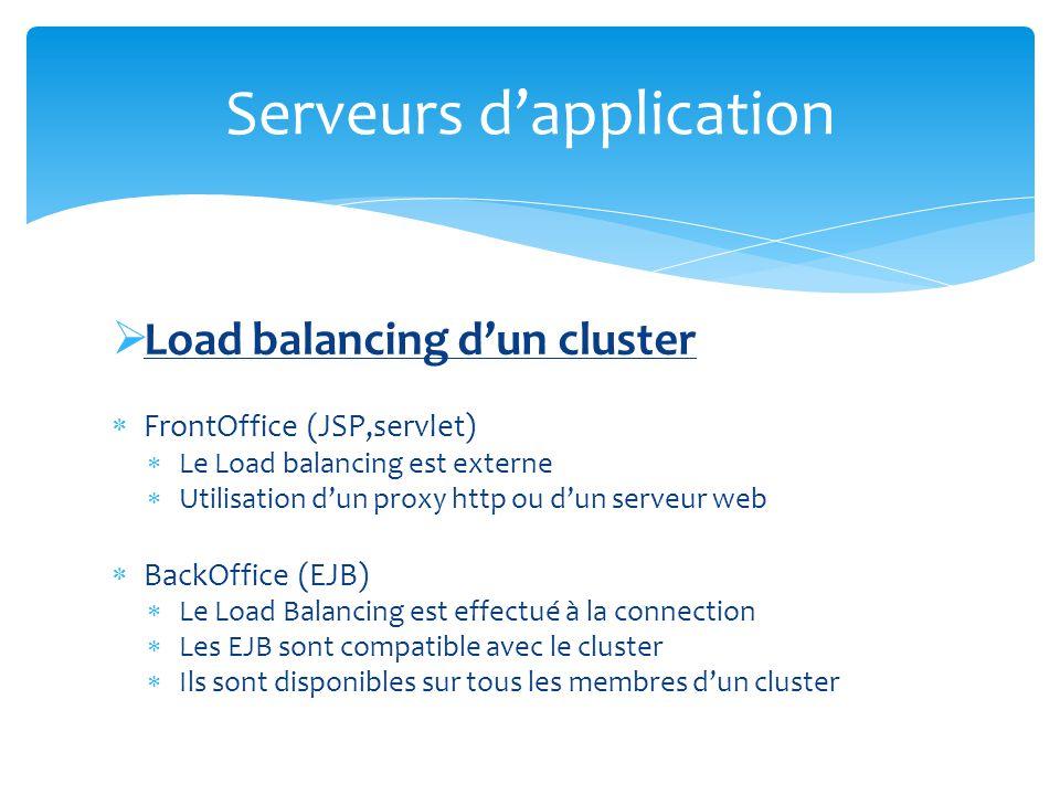 Gestion du Failover FrontOffice (JSP,servlet) Les sessions HTTP sont répliqués sur dautres serveur du cluster BackOffice (EJB) Pour les EJB StateFul, les états sont répliqués dun serveur à lautre Serveurs dapplication