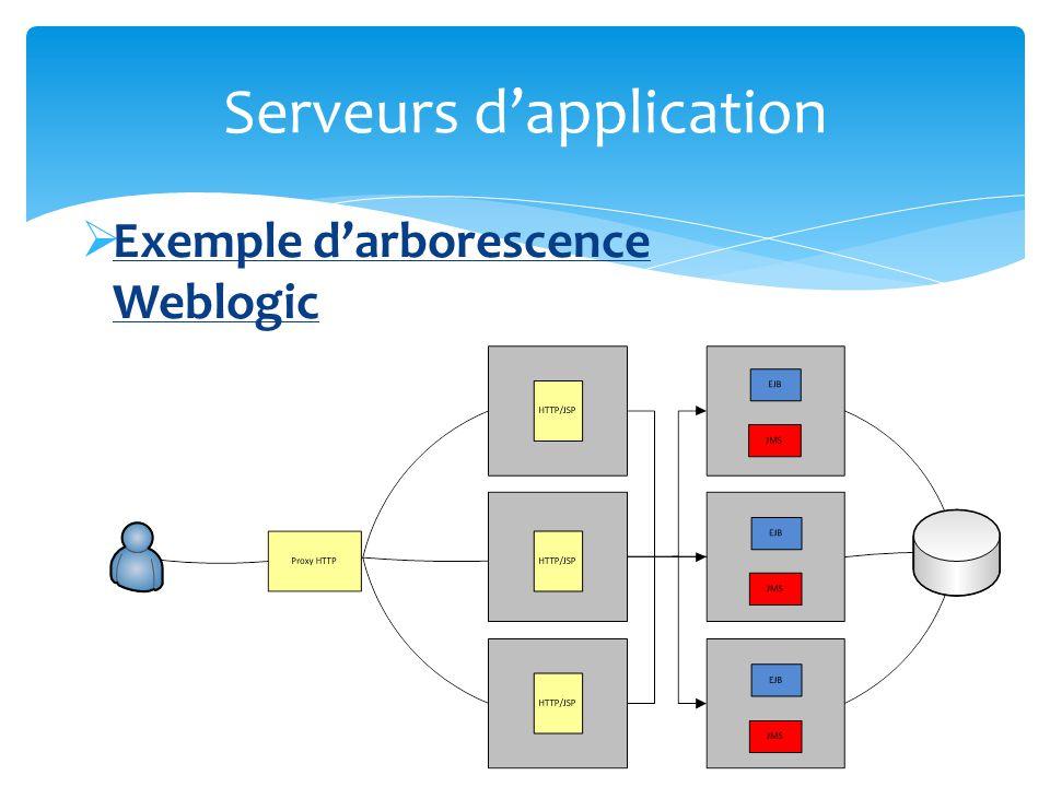 Configuration du serveur Permet de gérer les ressources dun domaine JDBC JMS …..