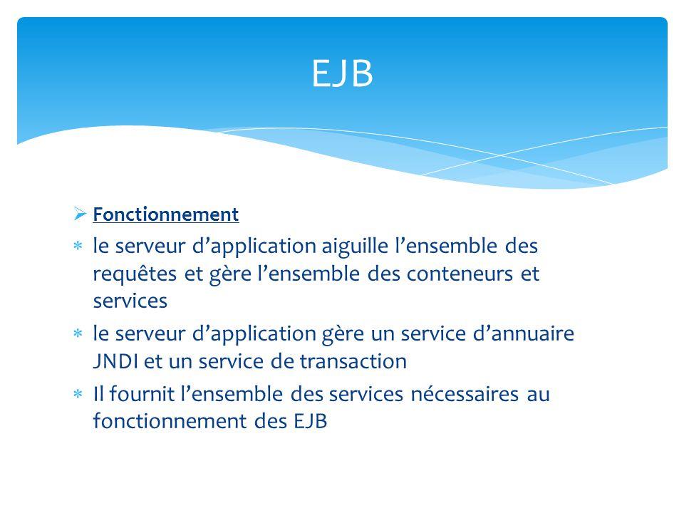 Fonctionnement Le client localise lEJB quil souhaite récupérer via lAPI JNDI et le nom JNDI de cet EJB.