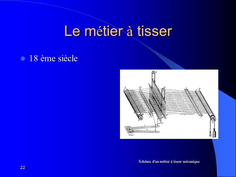 22 Le m é tier à tisser 18 ème siècle Schéma d'un métier à tisser mécanique
