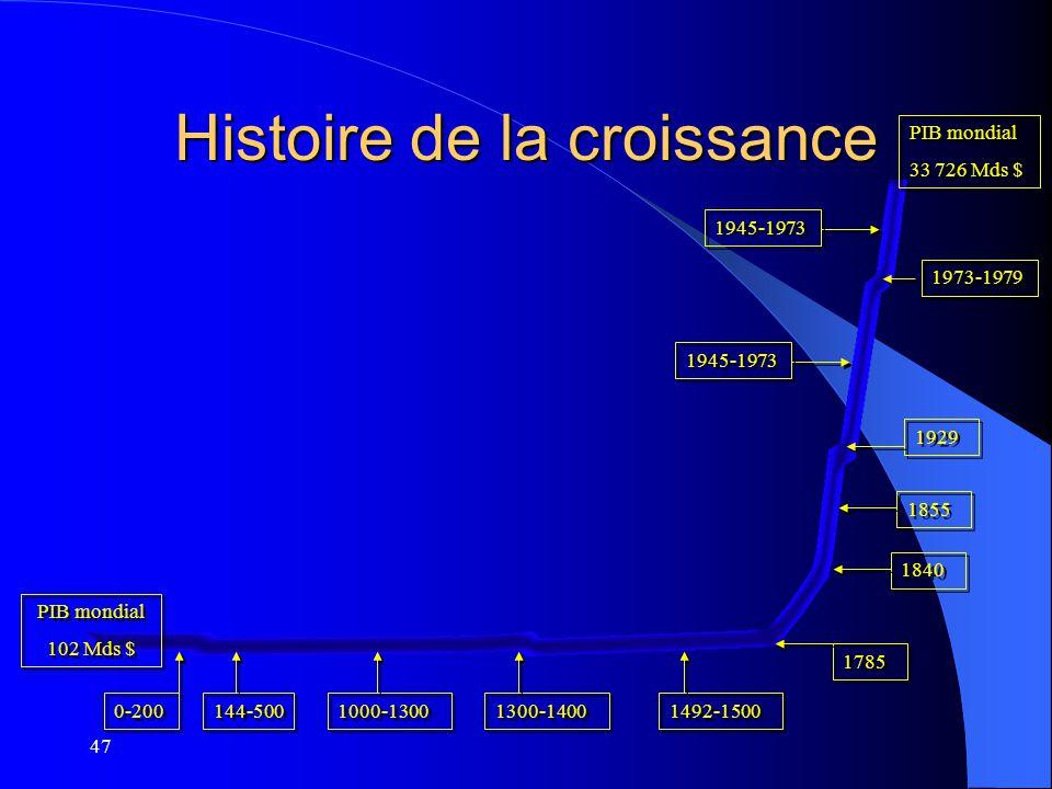 47 Histoire de la croissance 0-200 144-500 1000-1300 1300-1400 1492-1500 1785 1840 1855 1929 1973-1979 PIB mondial 33 726 Mds $ PIB mondial 33 726 Mds
