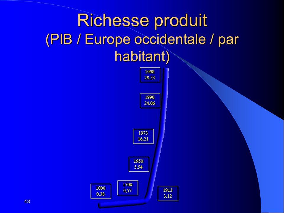 48 Richesse produit (PIB / Europe occidentale / par habitant) 1998 28,53 1990 24,06 1973 16,21 1950 5,54 1913 3,12 1700 0,57 1000 0,38