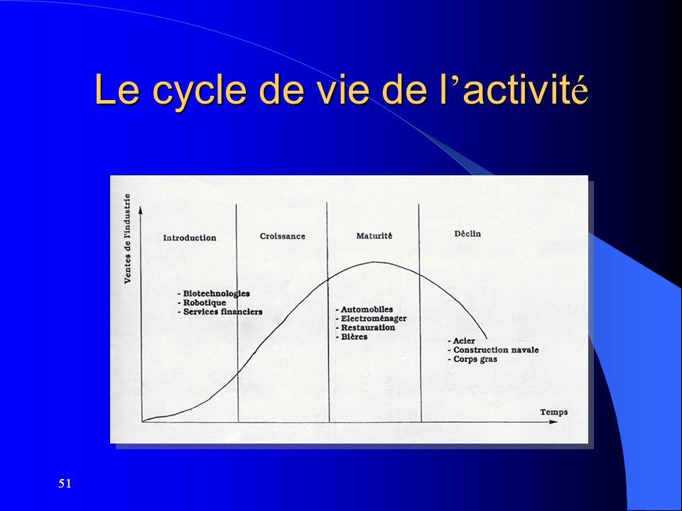 51 Le cycle de vie de l activit é