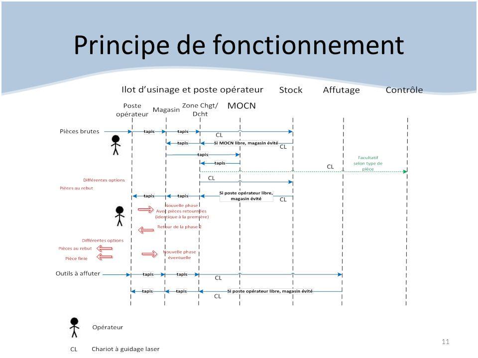 Principe de fonctionnement 11