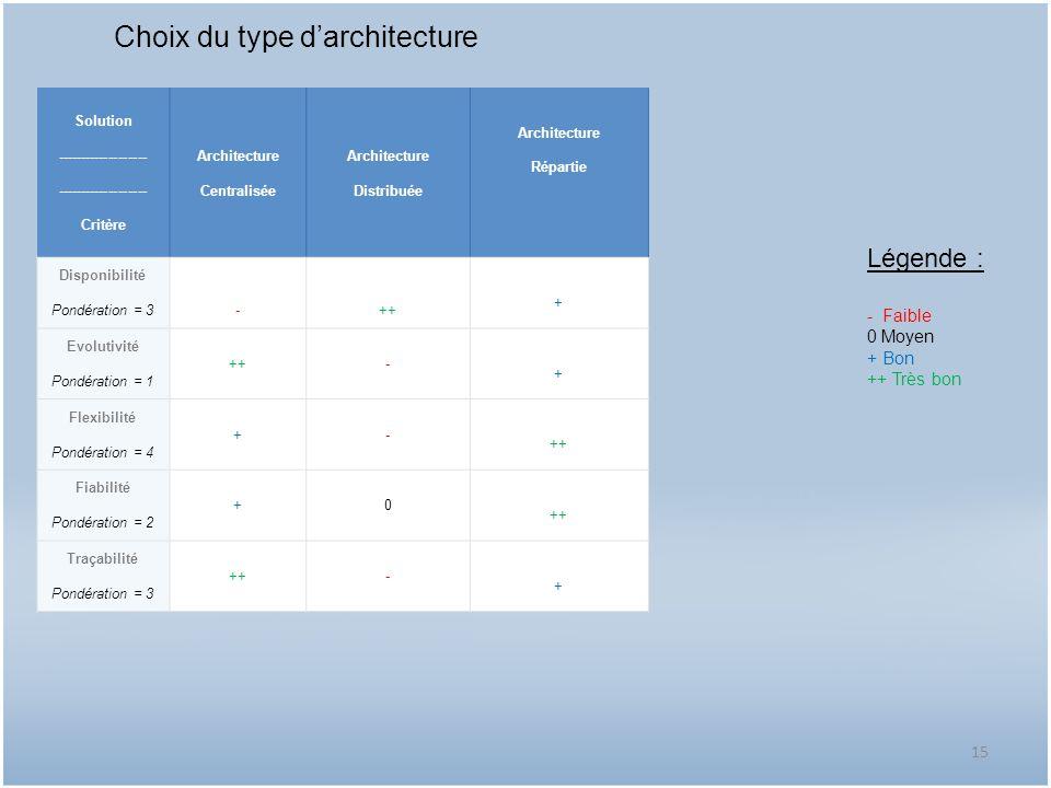 Choix du type darchitecture Solution ------------------- Critère Architecture Centralisée Architecture Distribuée Architecture Répartie Disponibilité