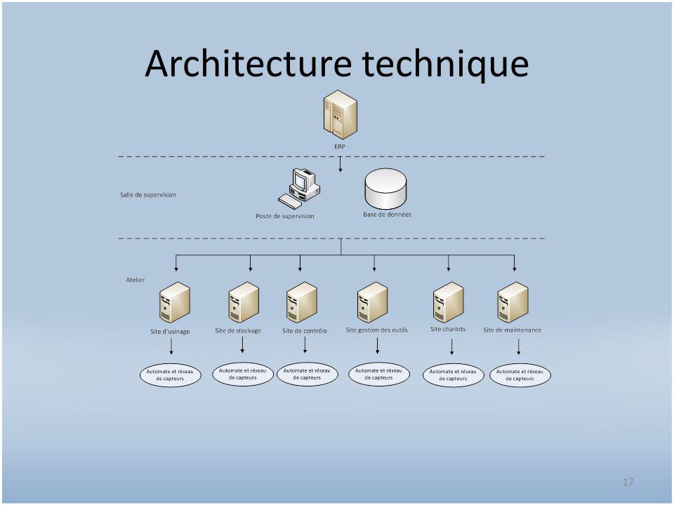 Architecture technique 17
