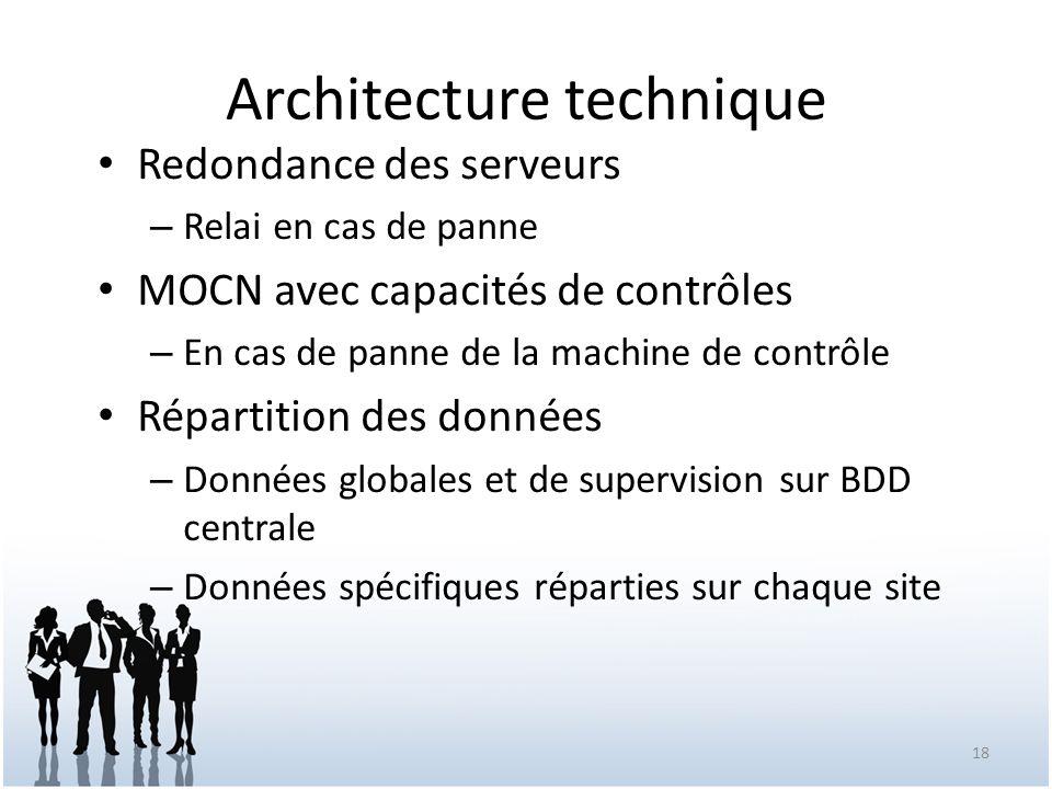 Architecture technique Redondance des serveurs – Relai en cas de panne MOCN avec capacités de contrôles – En cas de panne de la machine de contrôle Ré