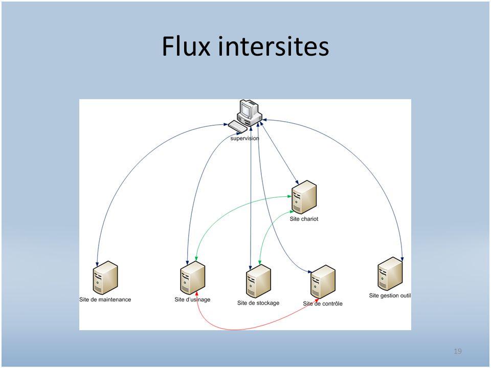 Flux intersites 19