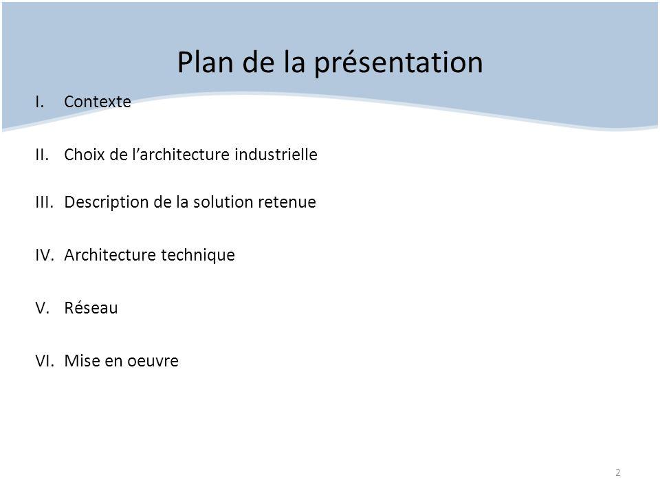 Plan de la présentation I.Contexte II.Choix de larchitecture industrielle III.Description de la solution retenue IV.Architecture technique V.Réseau VI