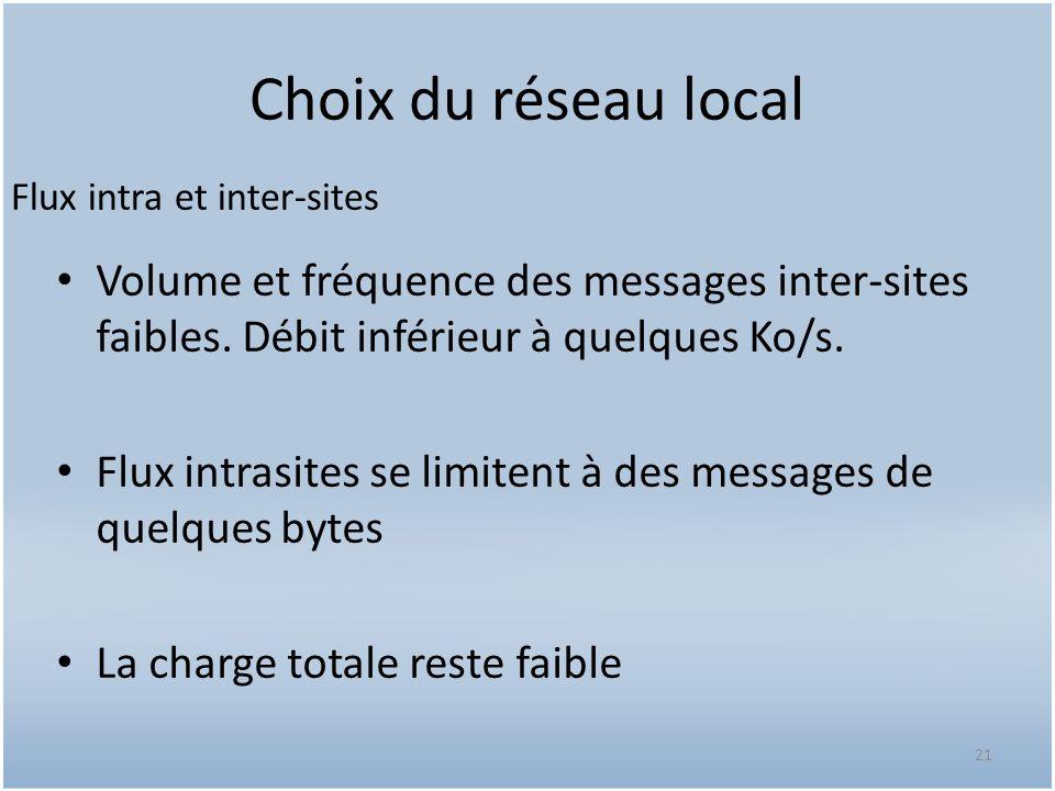 Choix du réseau local Volume et fréquence des messages inter-sites faibles. Débit inférieur à quelques Ko/s. Flux intrasites se limitent à des message