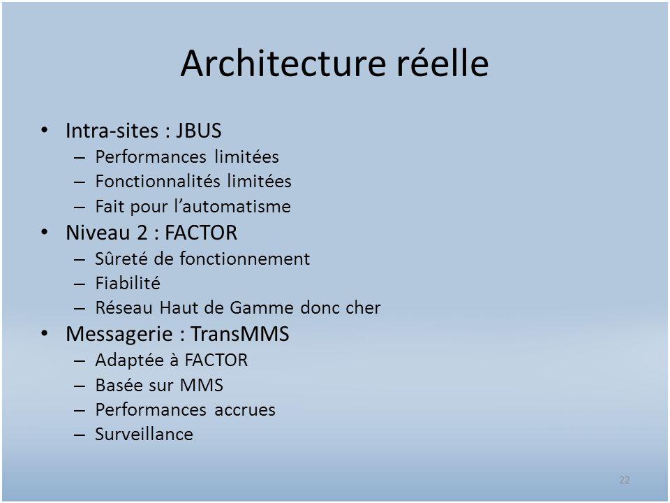 Architecture réelle Intra-sites : JBUS – Performances limitées – Fonctionnalités limitées – Fait pour lautomatisme Niveau 2 : FACTOR – Sûreté de fonct