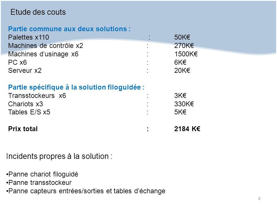 Etude des couts Partie commune aux deux solutions : Palettes x110 : 50K Machines de contrôle x2:270K Machines dusinage x6:1500K PC x6:6K Serveur x2:20