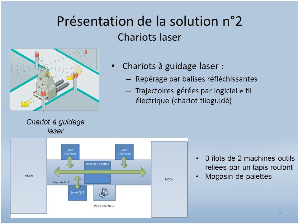 Présentation de la solution n°2 Chariots laser Chariots à guidage laser : – Repérage par balises réfléchissantes – Trajectoires gérées par logiciel fi