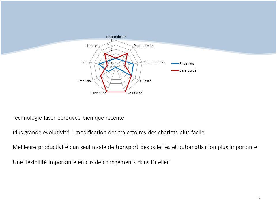 Flux intrasites : site chariot 20