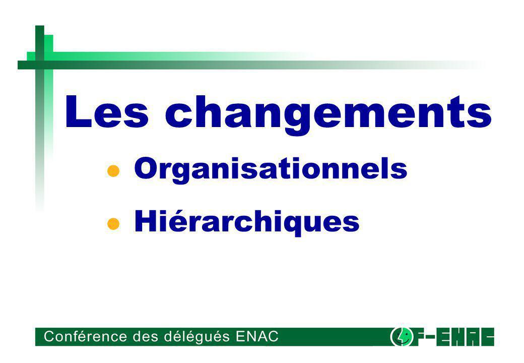 Les changements Organisationnels Hiérarchiques