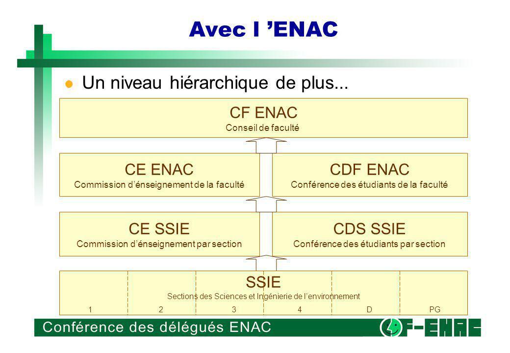 Avec l ENAC CE SSIE Commission dénseignement par section CDS SSIE Conférence des étudiants par section Un niveau hiérarchique de plus...