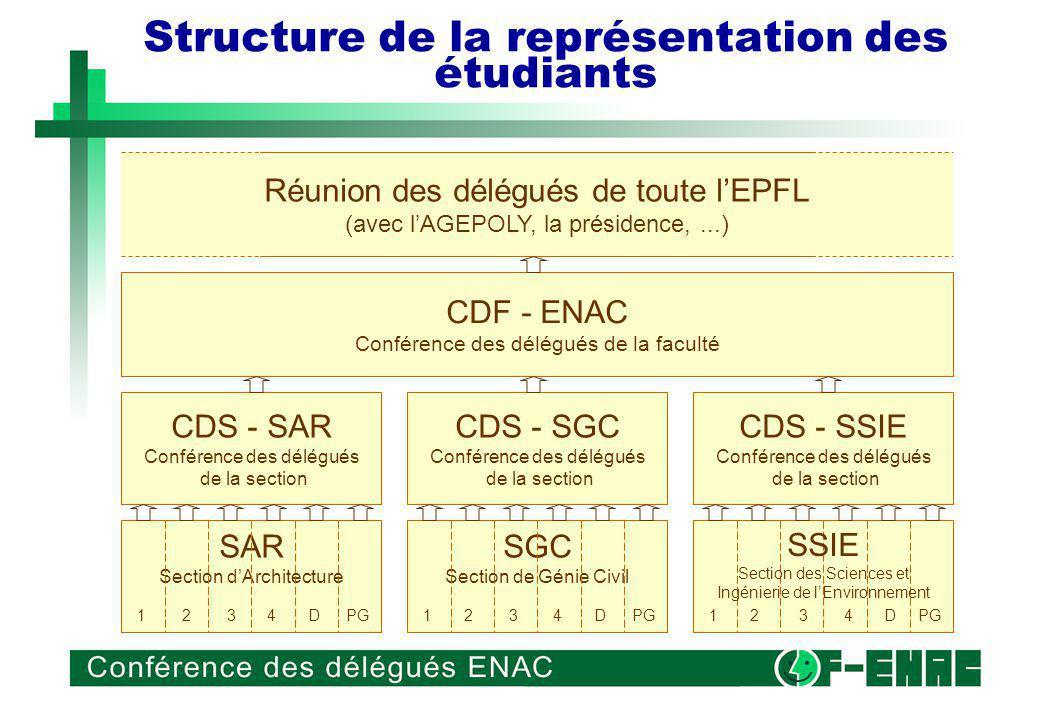 Structure de la représentation des étudiants SAR Section dArchitecture 1 2 3 4 D PG SGC Section de Génie Civil 1 2 3 4 D PG CDS - SAR Conférence des délégués de la section CDS - SGC Conférence des délégués de la section CDS - SSIE Conférence des délégués de la section CDF - ENAC Conférence des délégués de la faculté Réunion des délégués de toute lEPFL (avec lAGEPOLY, la présidence,...) 1 2 3 4 D PG SSIE Section des Sciences et Ingénierie de lEnvironnement