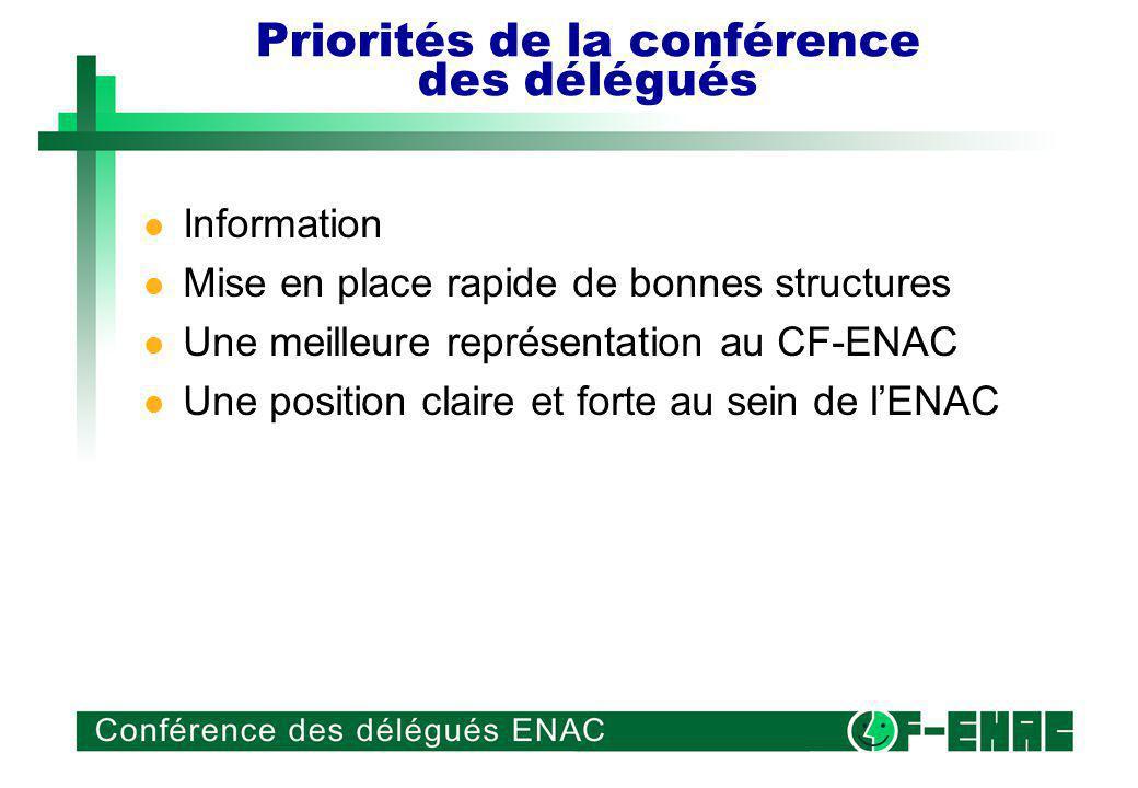 Priorités de la conférence des délégués Information Mise en place rapide de bonnes structures Une meilleure représentation au CF-ENAC Une position claire et forte au sein de lENAC