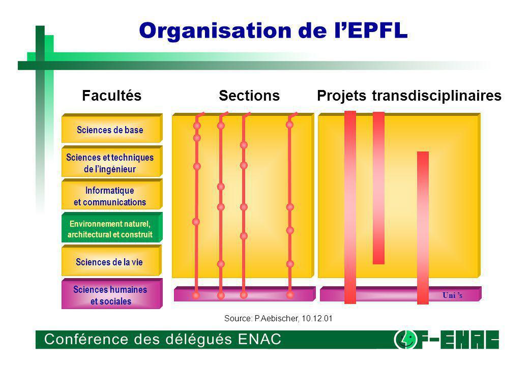 Mission de lEPFL Assurer la formation des ingénieurs et des architectes, mener une recherche scientifique de pointe, stimuler l évolution du monde économique et répondre aux besoins de la société: telles sont les missions de l EPFL.