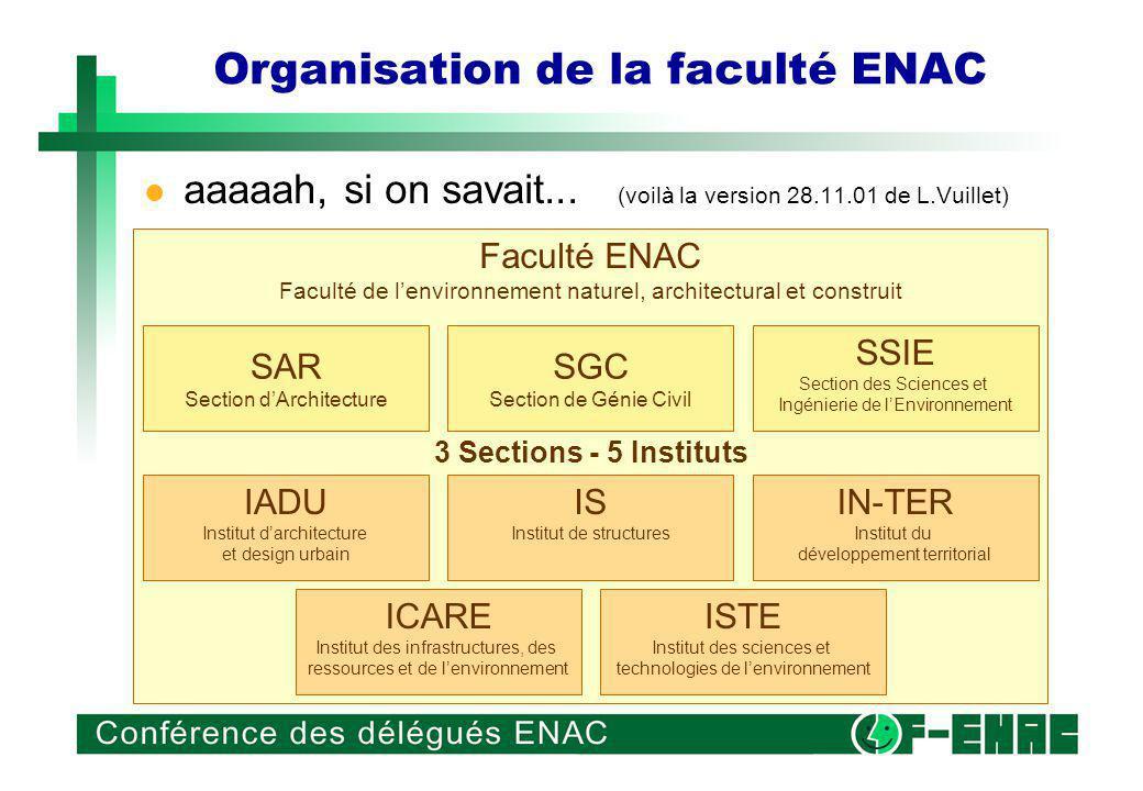 Vision ENAC Aaah, si on savait (part II...) (voilà la version 26.11.01 de LV) Embrasser de manière cohérente, et en partenariat, les activités académiques et scientifiques liées au développement harmonieux et durable du cadre de vie de la société.